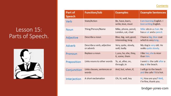 Practical English Usage Lesson 15 Parts of Speech bridger-jones.com